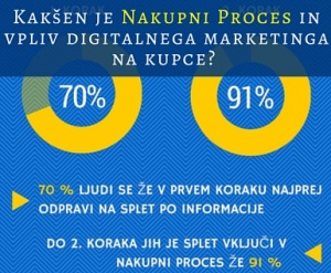 digitalni marketing, nakupni proces