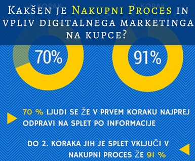 digitalni marketing, nakupni proces