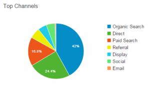 digitalni marketing vir obiskov spletne strani