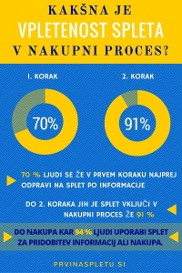 nakupni proces in digitalni marketing